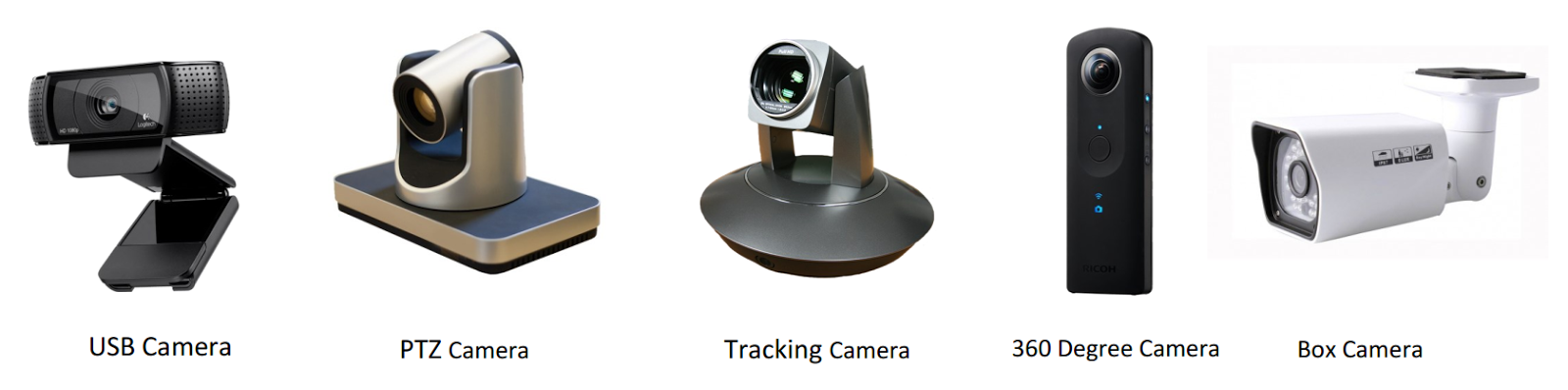 PTZ Camera Pan Tilt Zoom Is Best Used For Practical Spaces Where The Can Be Pre Set To Different Room Locations