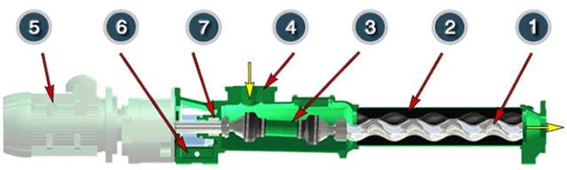 Application OF Progressing Cavity Pump