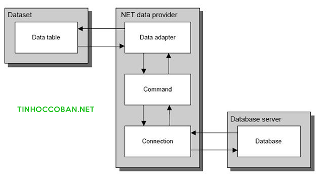 Kiến trúc ADO.NET - tinhoccoban.net