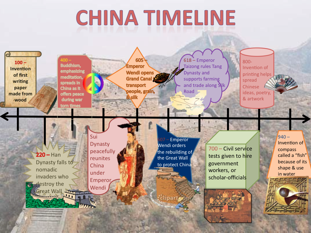 D A T A Scholars Interactive China Timelines