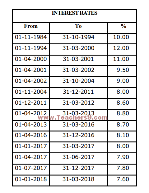 A.P Employees GIS(Group Insurance Scheme) Revised Rate of Interest and Tables of Benefits for Savings Fund for the Period from 01-01-2018 to 31-03-2018 - G.O.MS.No. 51