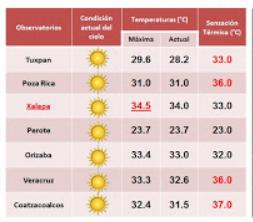 Ambiente cálido a caluroso, Lunes entrara frente Frio 38 por Tamaulipas