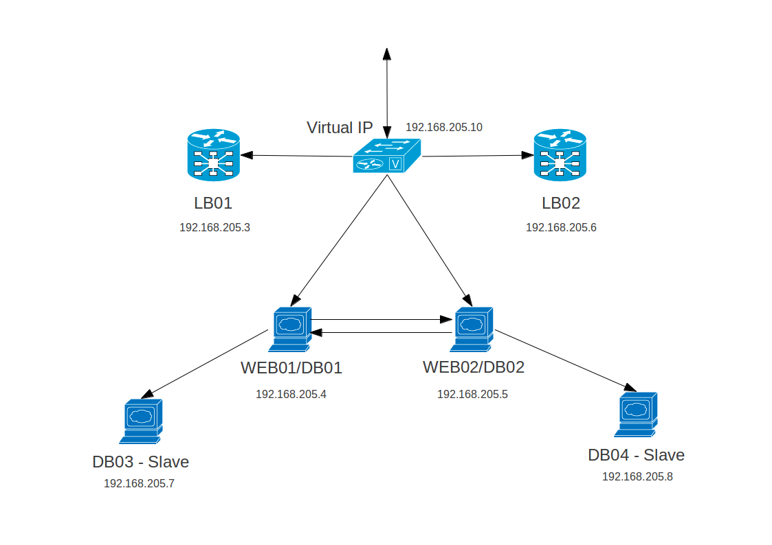 Knowledge Base: High Availability Load Balancing with