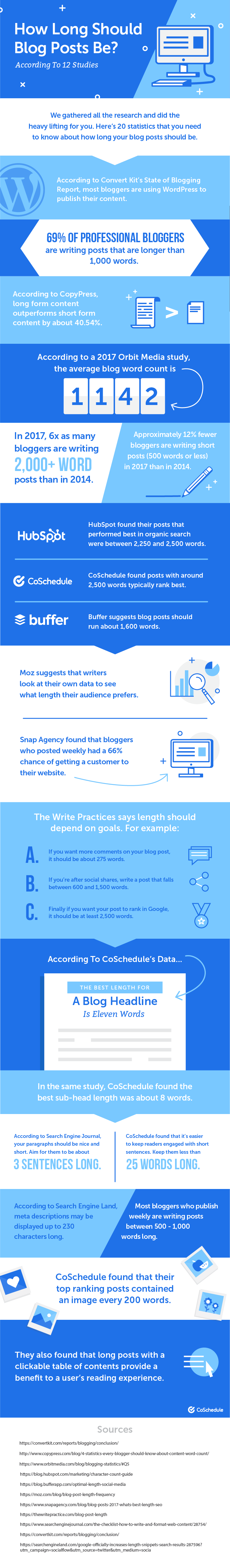 How Long Should Blog Posts Be to Get the Most Traffic and Shares?
