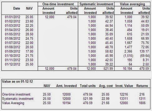 sip-vs-vip-vs-one-time-investment
