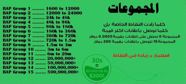الربح في العراق