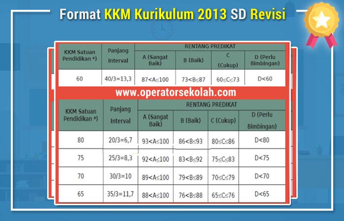 Format KKM Kurikulum 2013 SD Revisi 2017 2018
