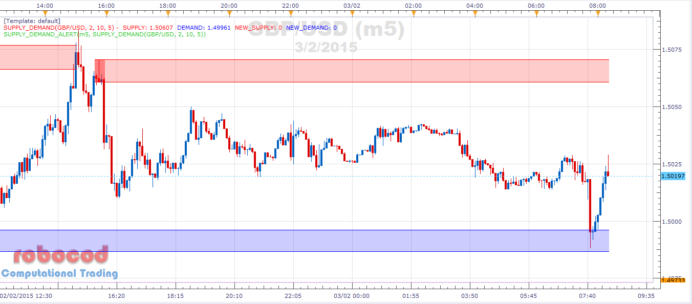 Computational Trading Gbp Usd 5min Supply Demand Zone