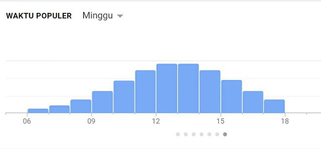 Grafik kunjungan air terjun toroan Sampang