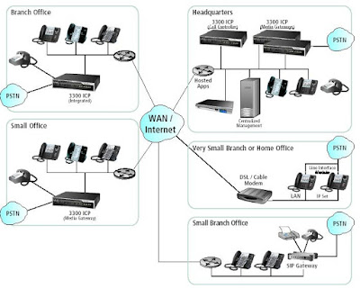 Sự cần thiết của hệ thống tổng đài điện thoại dành cho doanh nghiệp