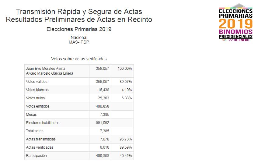 Datos del OEP sobre la votación alcanzada por el partido de Evo Morales / CAPTURA PANTALLA