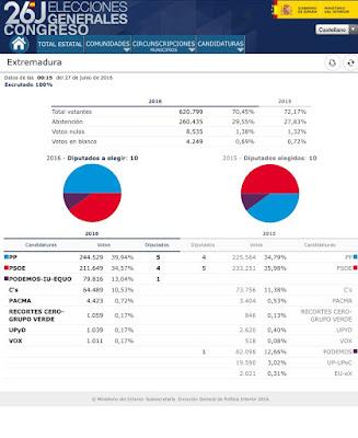 Resultados  elecciones generales 2016 Extremadura