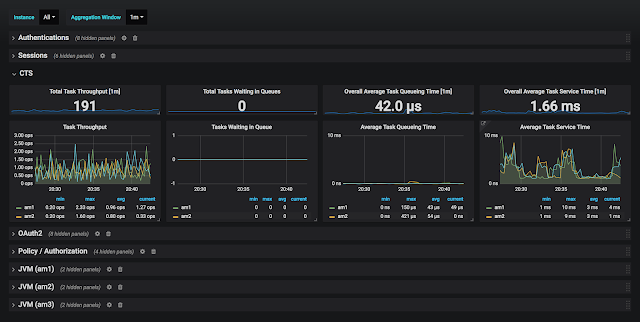 AM 6.0.0 Overview dashboard CTS section