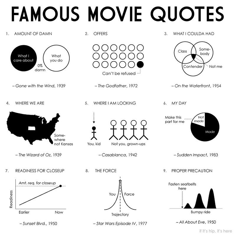 100 Movies 100 Quotes: 100 Most Famous Literature Quotes. QuotesGram