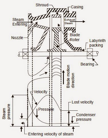 Gas Bustion Turbine Diagram Combustion Diagram Wiring