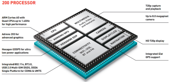 Qualcomm Snapdragon 200 series Diagram