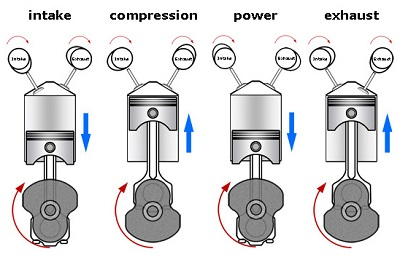 time that engine dummies the antisocial network rh antisocialnetwork 2labz blogspot com 4 Stroke Engine Diagram 4 Cylinder Engine Diagram