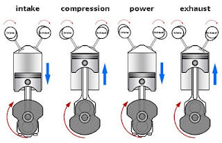 Timing Sequence Internal Combustion Engine