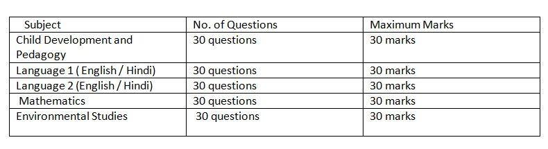 Exam Pattern: Paper 1
