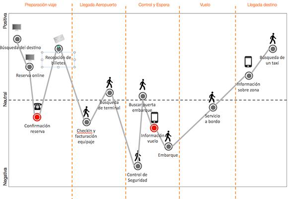 Matriz de cinco etapas (Preparación del viaje, Llegada al aeropuerto, Control y Espera, Vuelo y Llegada destino) y tres percepciones (Positiva, Neutra y Negativa)