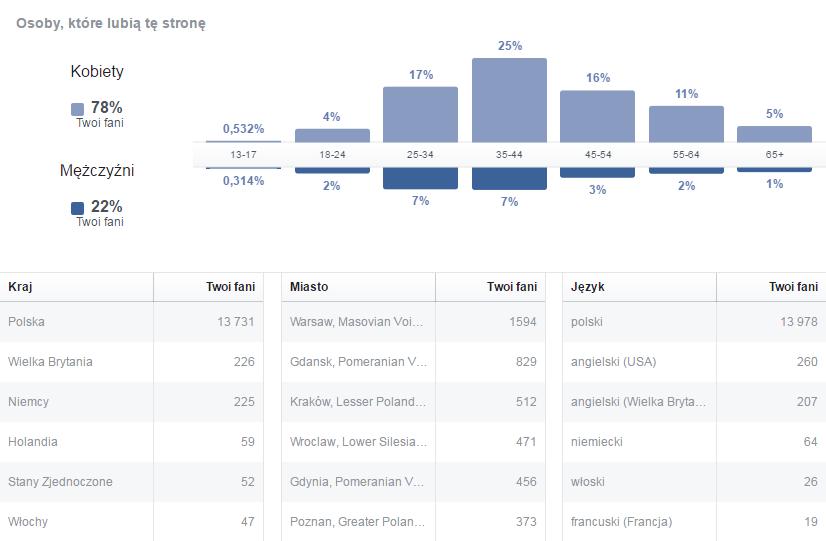 Facebook Ruszaj w Droge  - Dane demograficzne luty 2017 (16,6 tys Fanów)