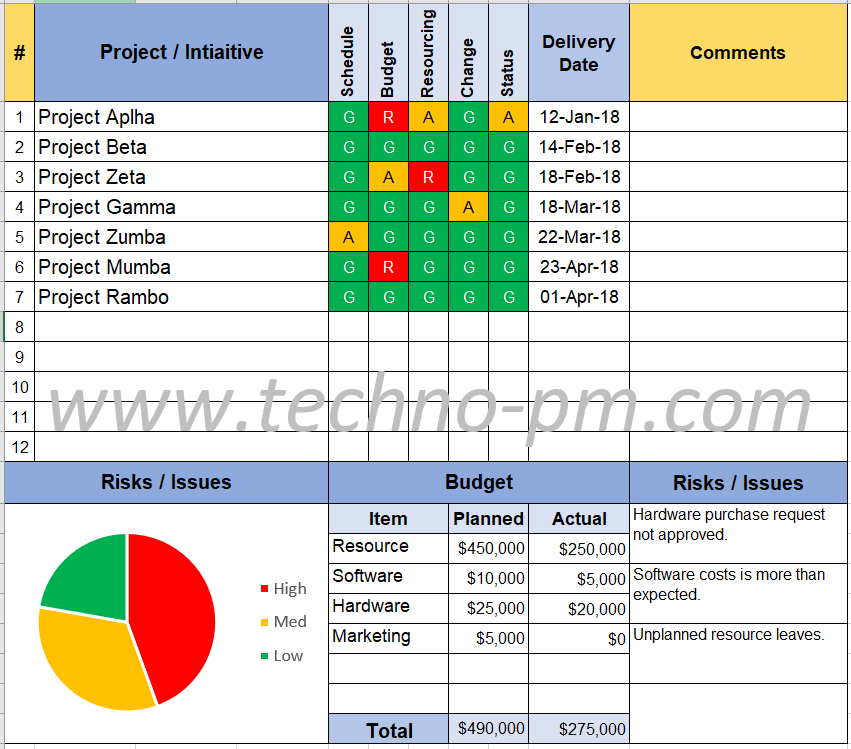 Project status report template free project management templates program status report template toneelgroepblik Gallery