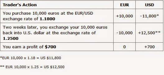 An Exchange Rate Is Simply The Ratio Of One Currency Valued Against Another For Example Usd Chf Indicates How Many U S Dollars