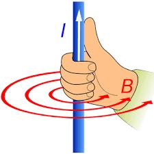 المجال المغناطيسي لسلك مستقيم