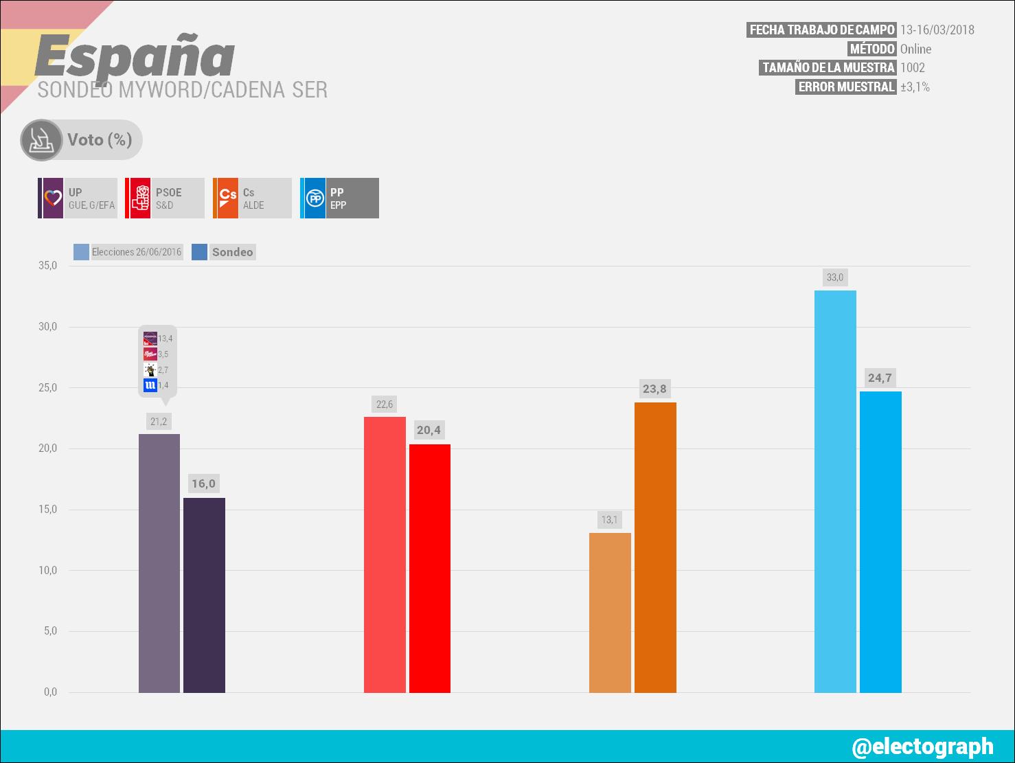 Gráfico de la encuesta para elecciones generales en España realizada por MyWord para la Cadena SER en marzo de 2018