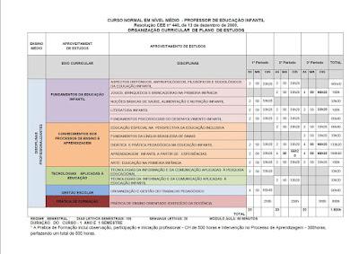Plano curricular Curso Normal - Nível Médio 2017