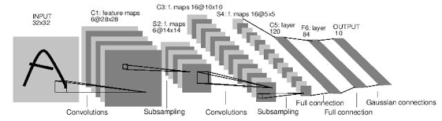 lenet5 deep-pwning - Metasploit for Machine Learning Technology