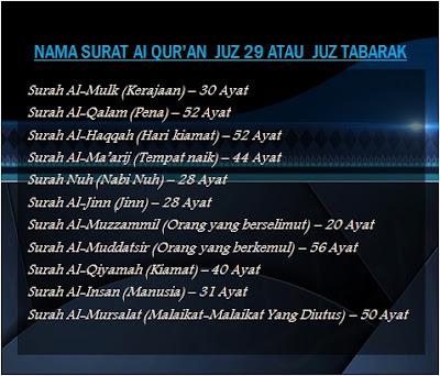 Urutan-Nama-Nama-Surat-Al-Qur'an-Juz-29-Juz-Tabarak