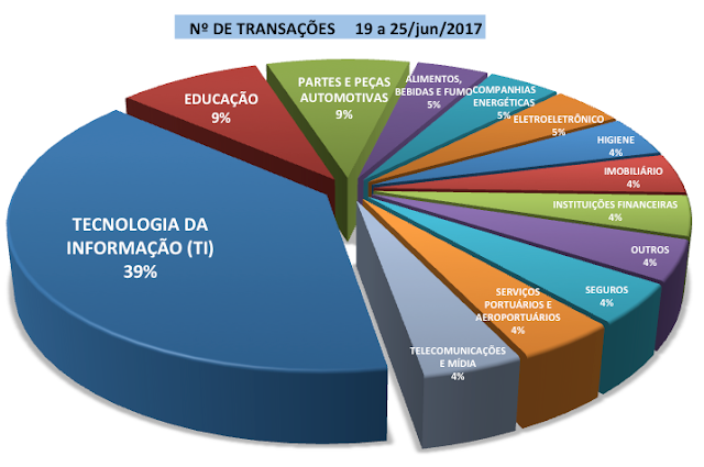 def1b7a45c5 NEGÓCIOS DA SEMANA