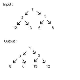 Creating binary trees online