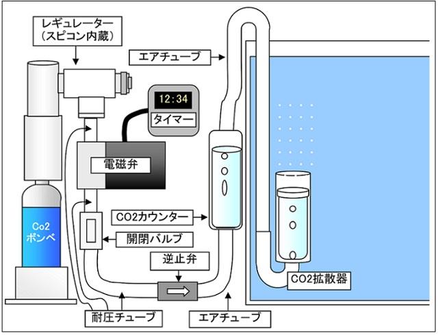 CO2 接続 方法