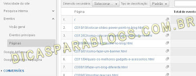 monitorar eventos google analytics