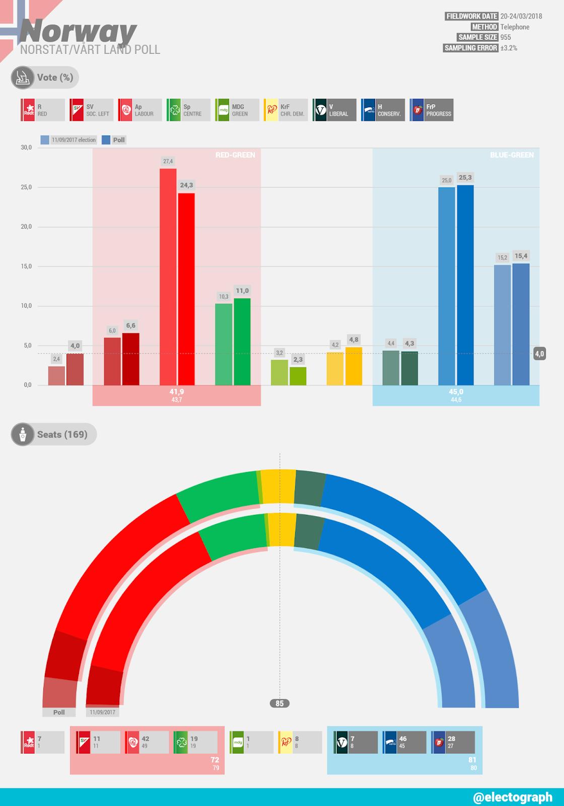 NORWAY Norstat poll chart for Vårt Land, March 2018