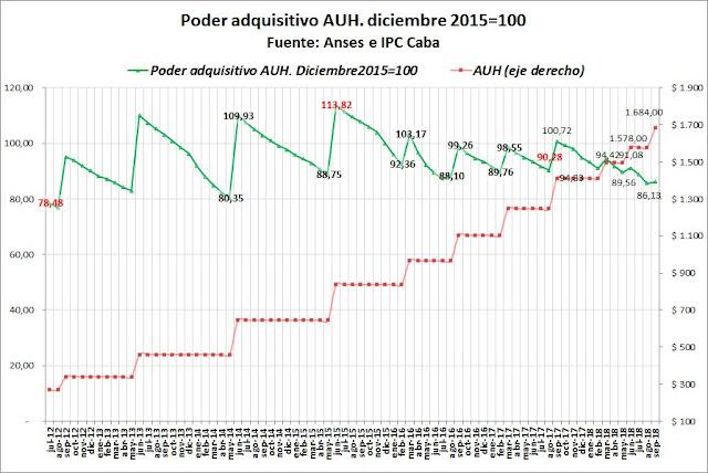 Asignación universal por hijo vs precios (IPC CABA hasta septiembre 2018)