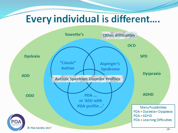 Venn diagram showing types of autism and pathological demand avoidance