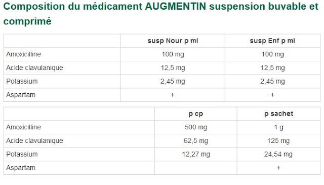 http://eurekasante.vidal.fr/medicaments/vidal-famille/medicament-daugme01-AUGMENTIN-suspension-buvable-et-comprime.html