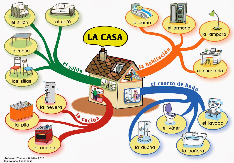El Blog De La Clase De Espanol Vocabulario De La Casa