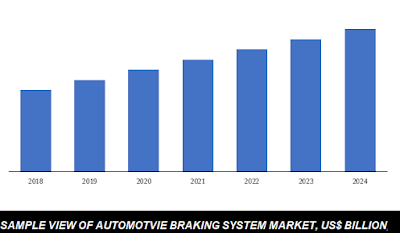 automotive braking system market size