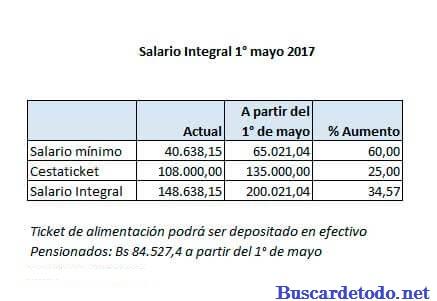 Tabla del nuevo salario minimo en Venezuela mayo 2017. Tabla del sueldo minimo en Venezuela