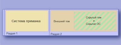 Схема - скрытая операционная система VeraCrypt