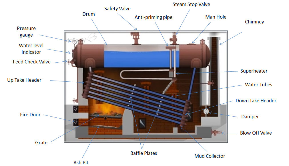 Water Tube Boiler Diagram ~ Babcock and wilcox boiler construction working