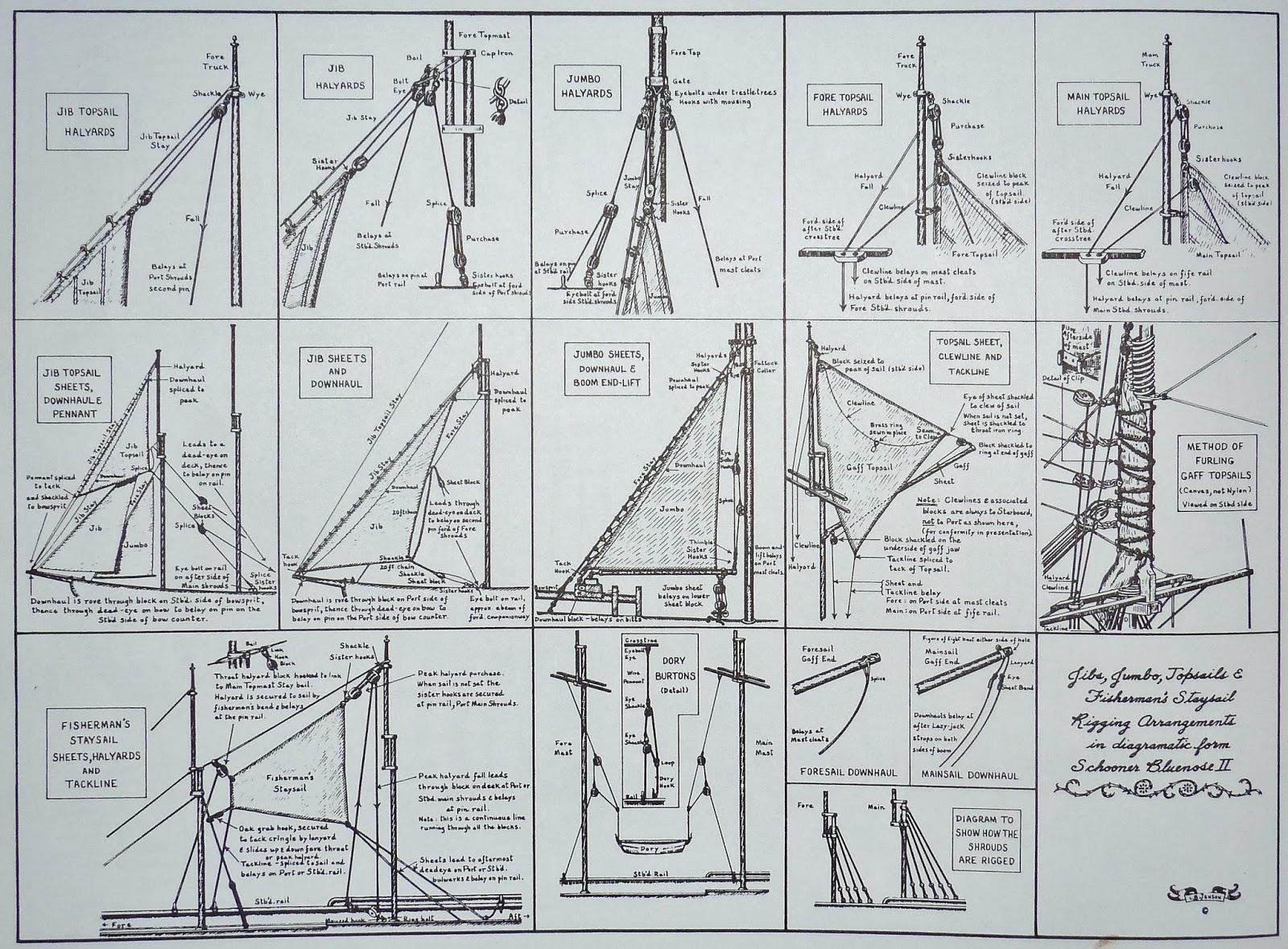 Standing Rigging Diagram Trailer Wiring 5 Way Model Build Bluenose Ii 23