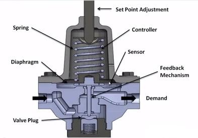 Basics of instrumentation and control