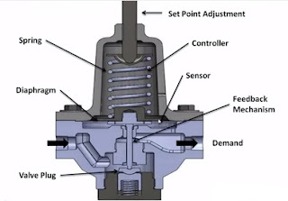 internal architecture of a regulator