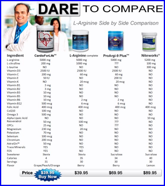 My Cardio Cure: CardioForLife ~L-Arginine Supplements