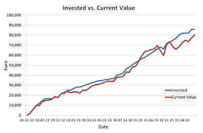 Invested, current, value, portfolio